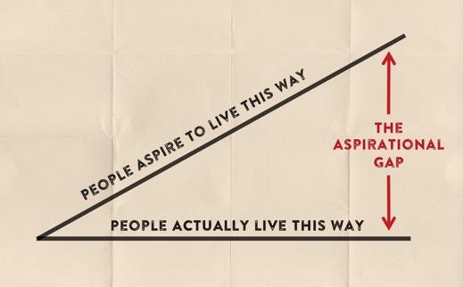 Aspirational_Gap